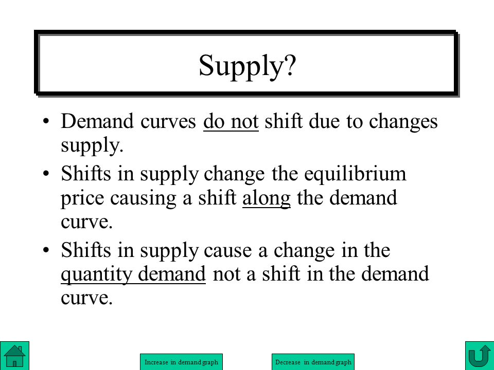 Supply Demand curves do not shift due to changes supply.