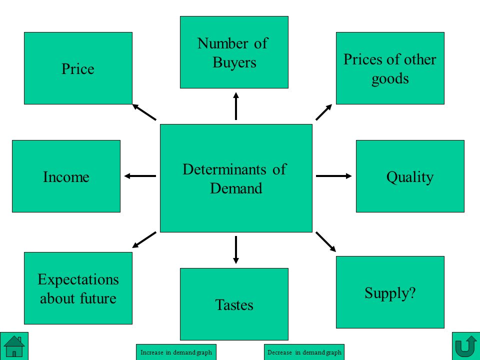 Number of Buyers. Price. Prices of other. goods. Determinants of. Demand. Income. Quality. Expectations.