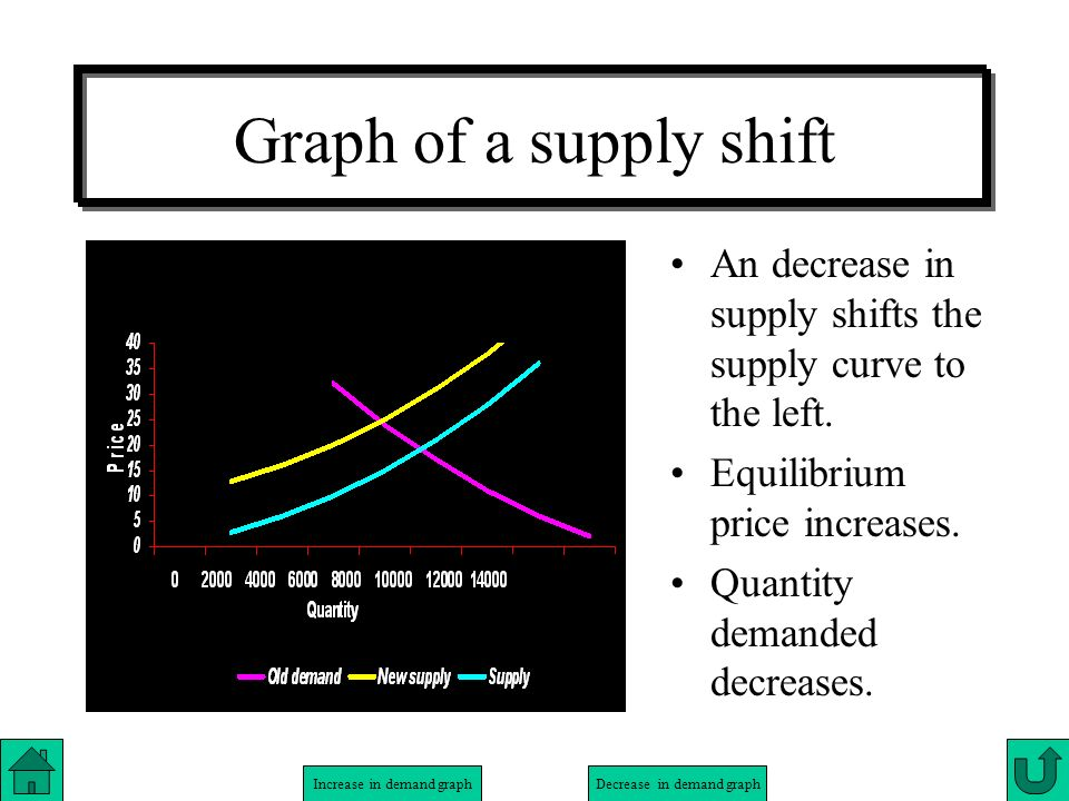 Graph of a supply shift An decrease in supply shifts the supply curve to the left. Equilibrium price increases.