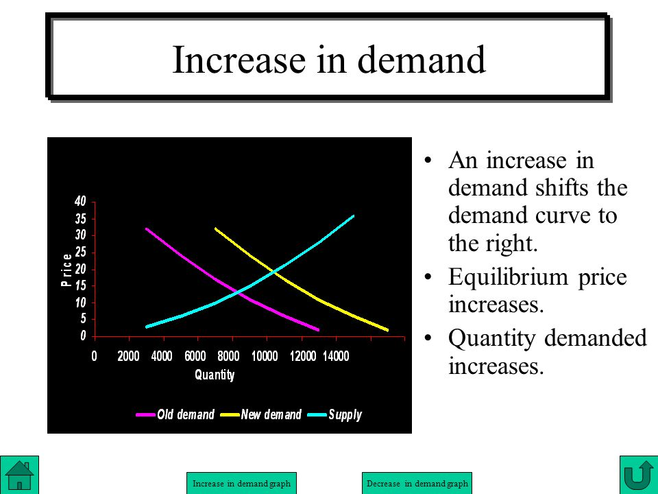 Increase in demand An increase in demand shifts the demand curve to the right. Equilibrium price increases.