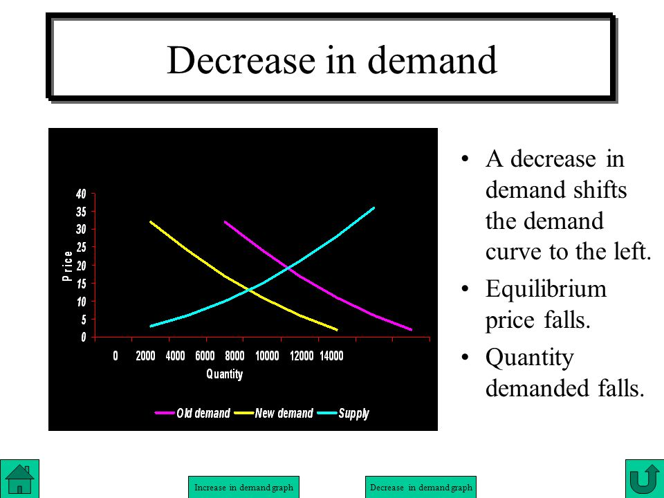 Decrease in demand A decrease in demand shifts the demand curve to the left. Equilibrium price falls.