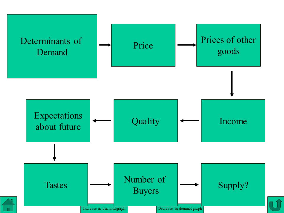 Determinants of Demand. Price. Prices of other. goods. Expectations. about future. Quality. Income.
