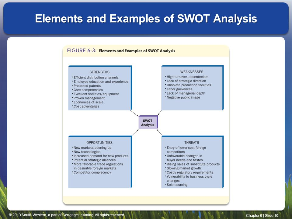 Elements and Examples of SWOT Analysis