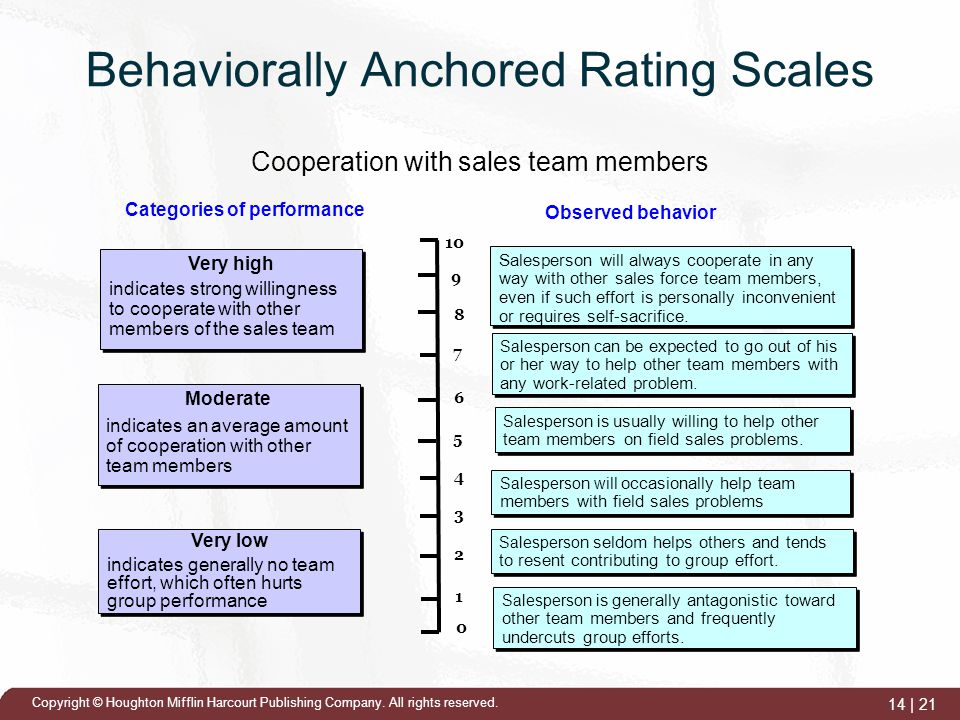behaviorally anchored rating scales effective and