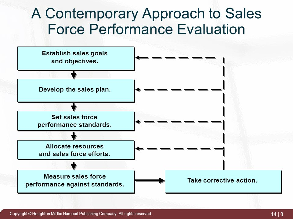 Sales Force Performance Evaluation  Ppt Video Online Download