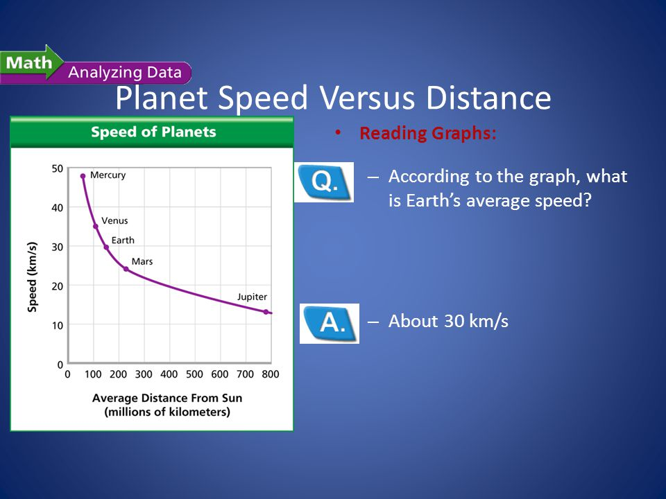 Planet Speed Versus Distance