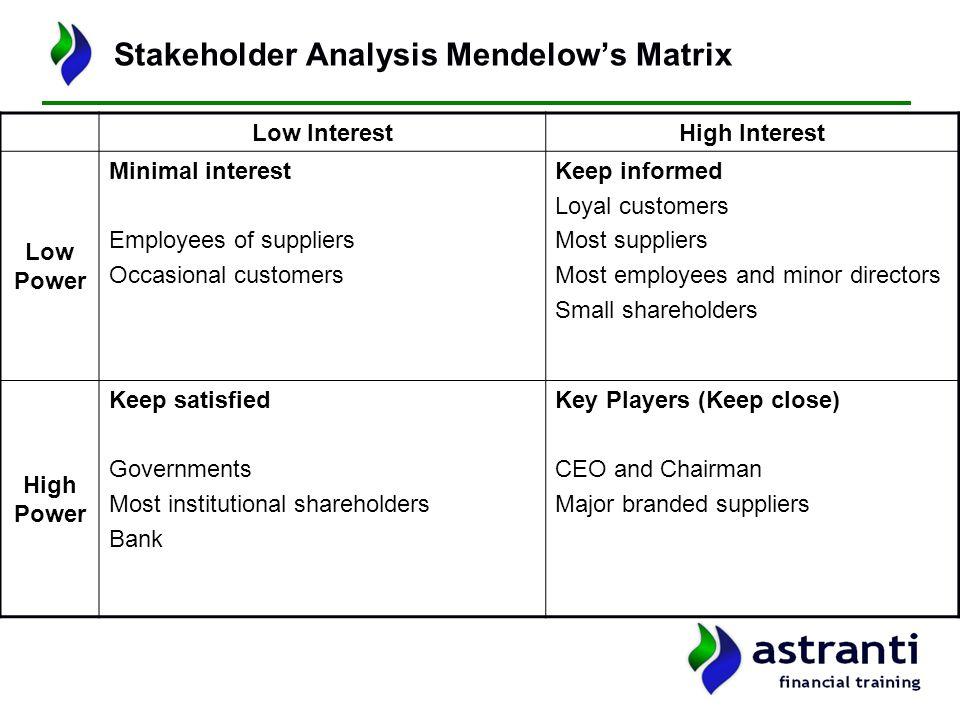 Mendelow matrix analysis for a bank, Custom paper Service ...