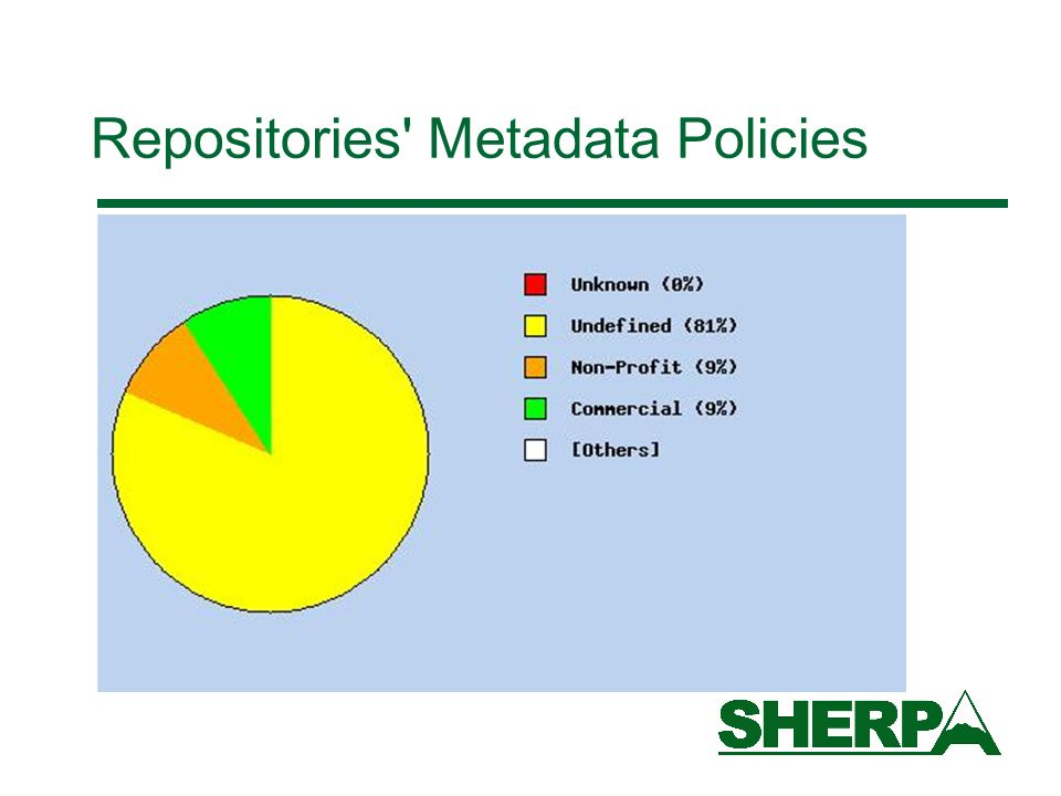 Repositories Metadata Policies