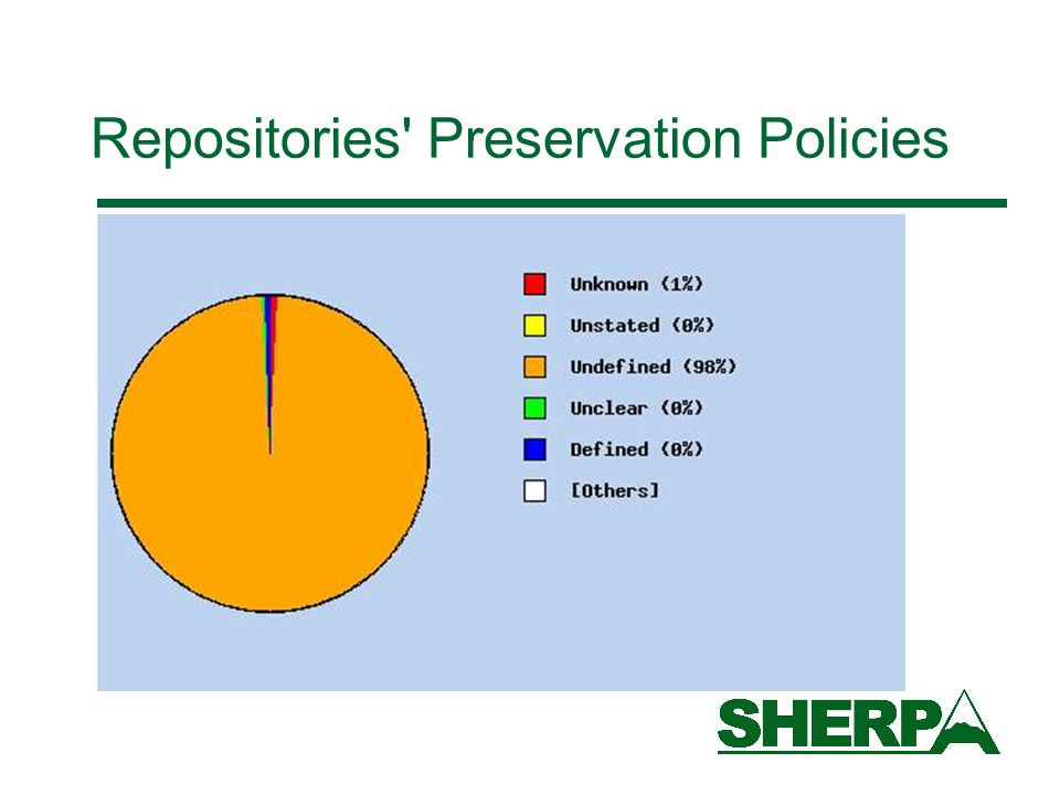 Repositories Preservation Policies