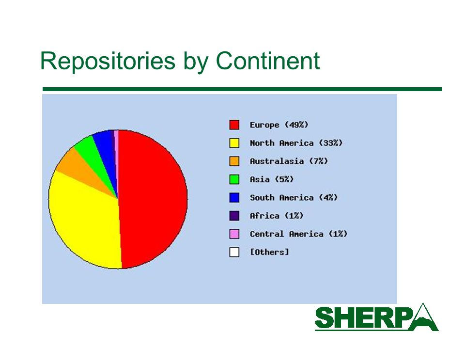 Repositories by Continent