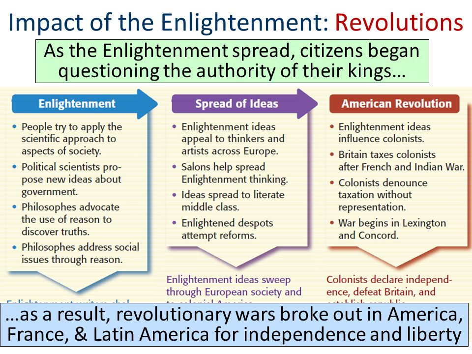 the enlightenment s influence on today s government Constitutional rights foundation bill of rights in action spring 2004 enlightenment philosophers argued for different forms of democracy in 1649 hobbes warned against the church meddling with the king's government he feared religion could become a source of civil war.