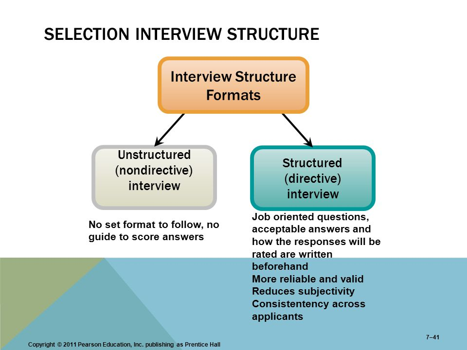 Structure of an interview
