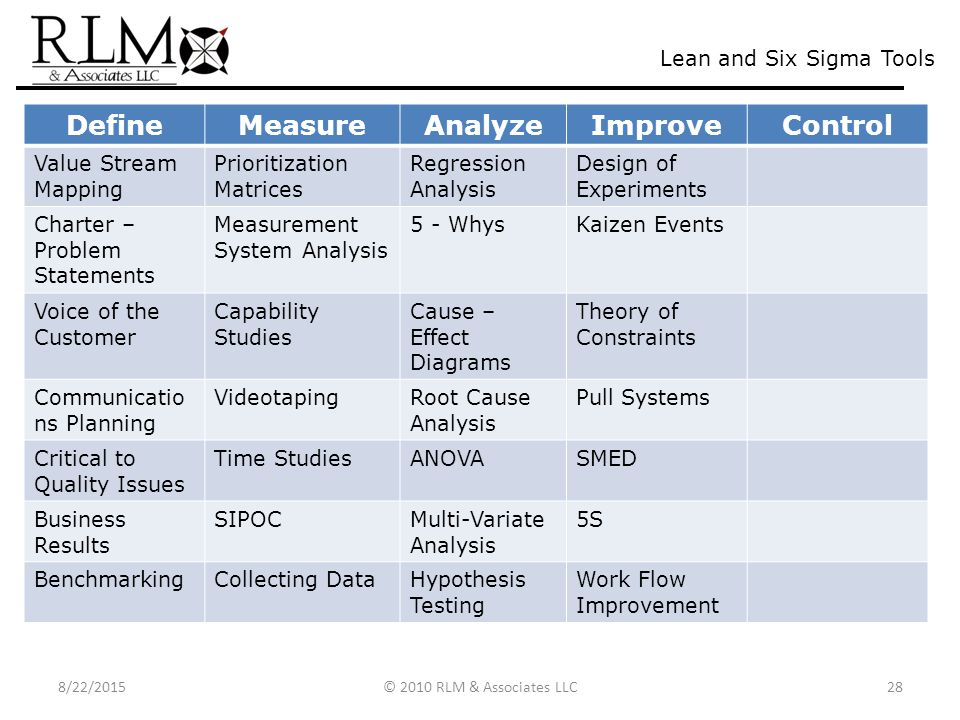 Rlm Amp Associates Llc Your Lean Six Sigma Amp Project