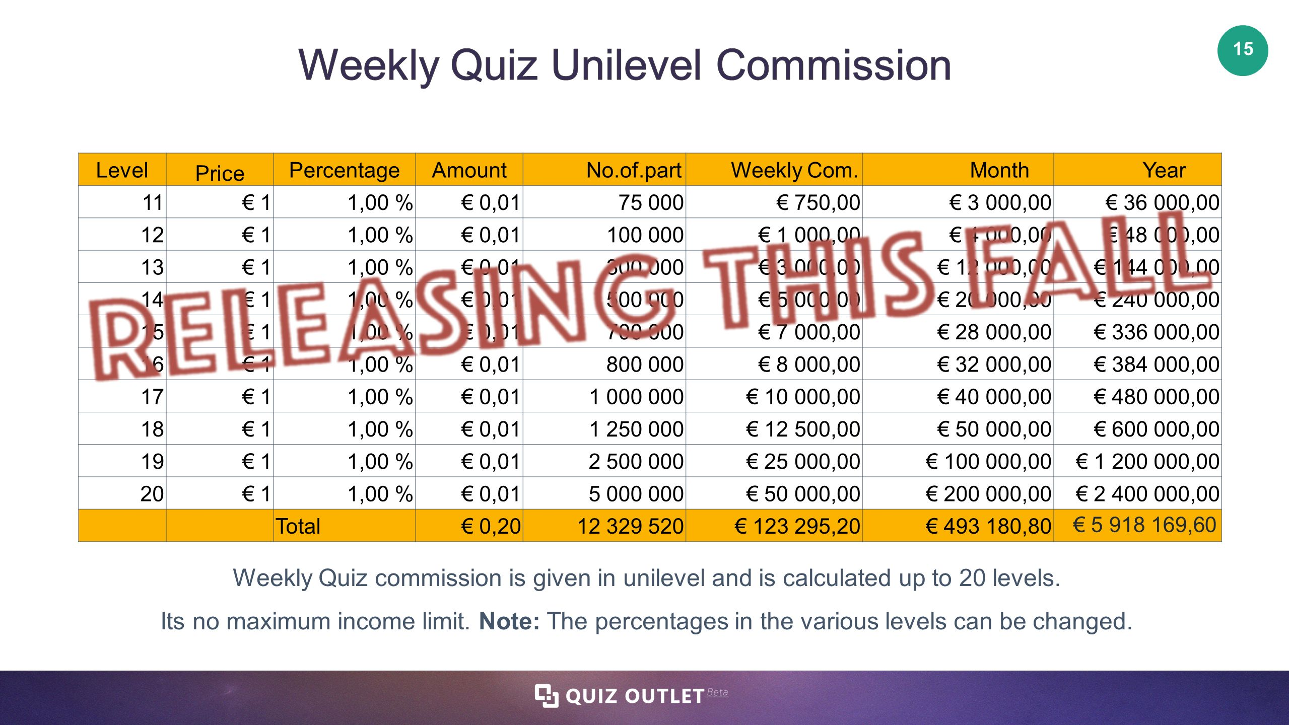 Weekly Quiz Unilevelmission How To Find Percentage