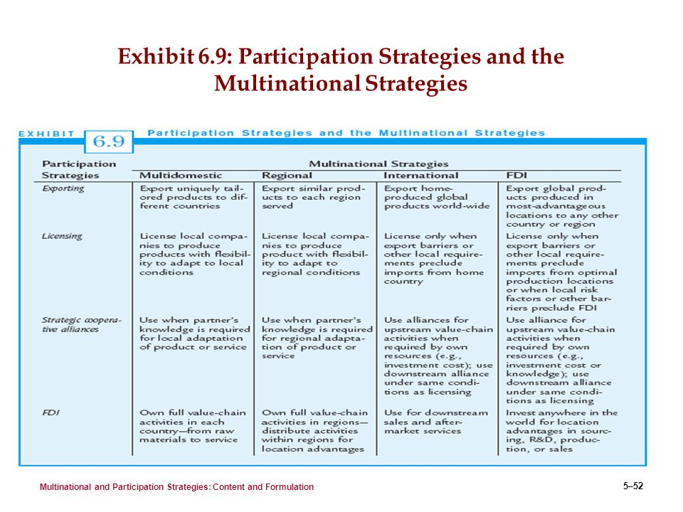 basic strategies multinational and participation Foreign market entry modes or participation strategies differ in the degree of risk  they present,  direct exports represent the most basic mode of exporting made  by a (holding) company,  it is crucially important to find the determinants and  factors that affect multinational firms when deciding on their entry modes, in order  to.