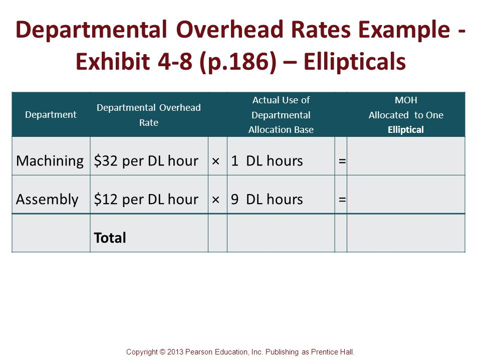 costs and departmental overhead rates Overhead apportionment/absorption what happens if a firm has different departments (cost centres) overheads must be apportioned (split) in a fair manner and then absorbed into the cost of the product there are a number of generally accepted basis for overhead apportionment to cost centres.