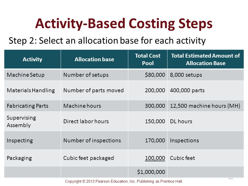activity based costing 2 What is activity based costing (abc) activity based costing (abc) is a 2 step method of costing whereby costs are first allocated to 'identified activities' of a business and then from.