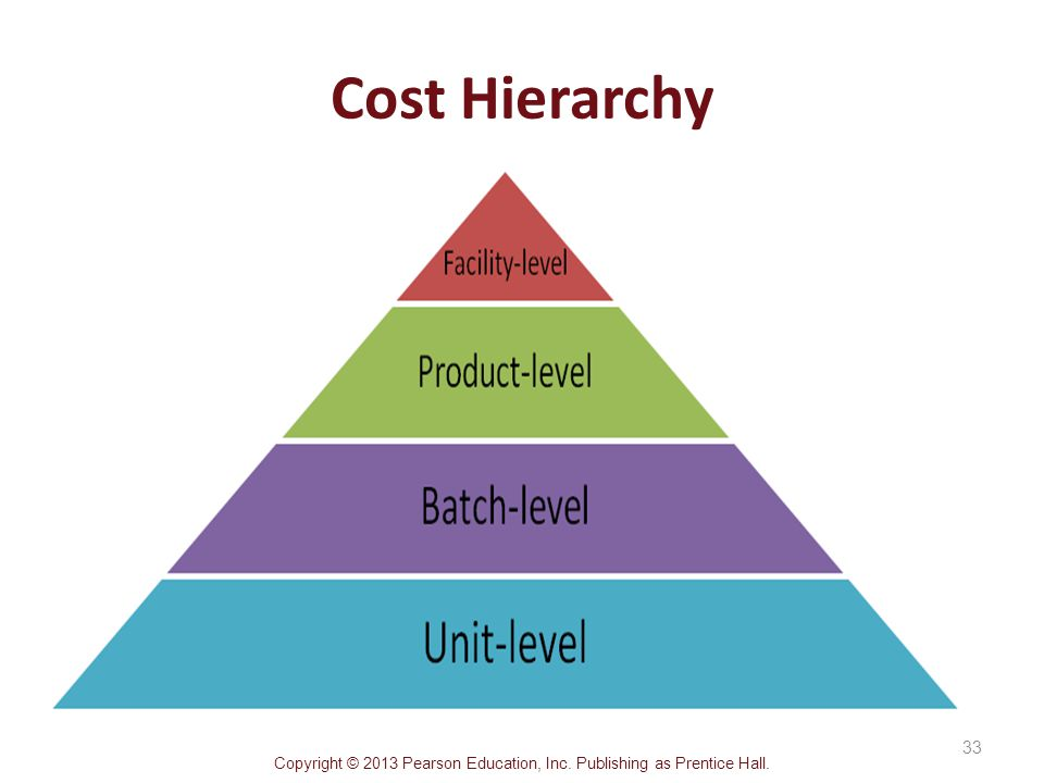 unit level and multiple level costing This tree has a multi-level structure with the following characteristics:   associated cost drivers and unit costs are also represented in the third level  nodes and.