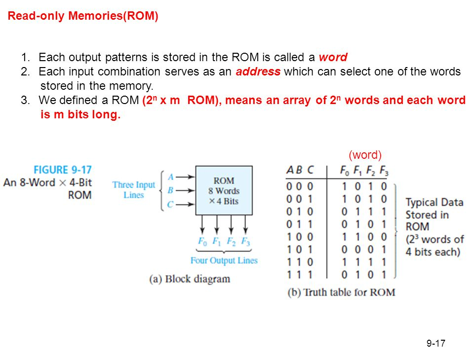 Figure 9.18 Read-Only Memory with n inputs and m Outputs