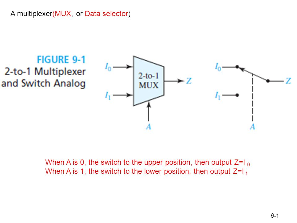 Figure 9.2 Multiplexers 4-to-1 MUX, 8-to-1 MUX, and 2n-to-1 MUX