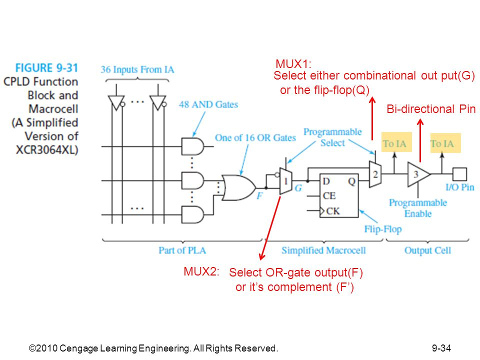 Figure 9.32 Layout of a Typical FPGA