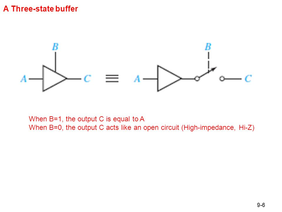 Figure 9.8 Four Kinds of Three-State Buffers