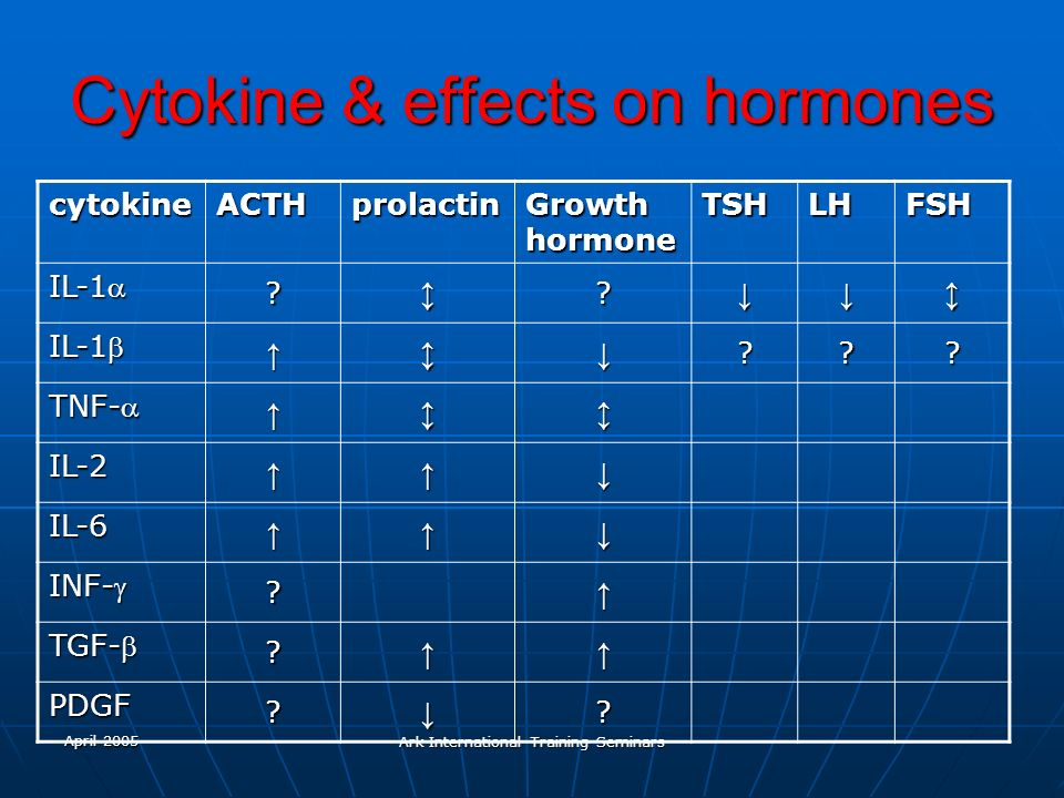Cytokine & effects on hormones