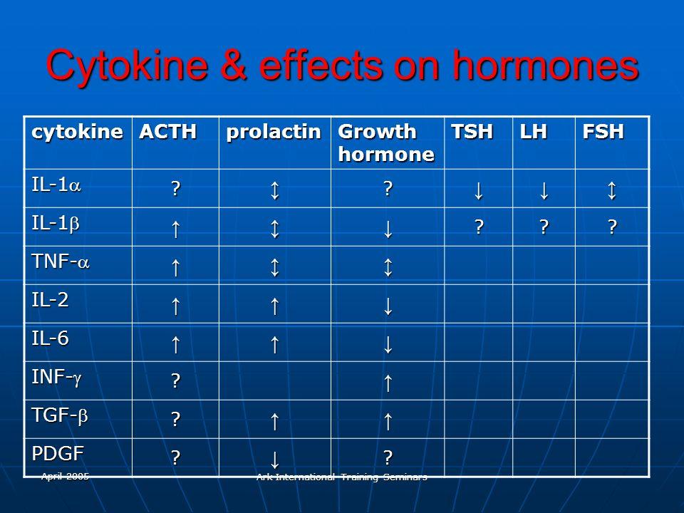 Cytokine & effects on hormones