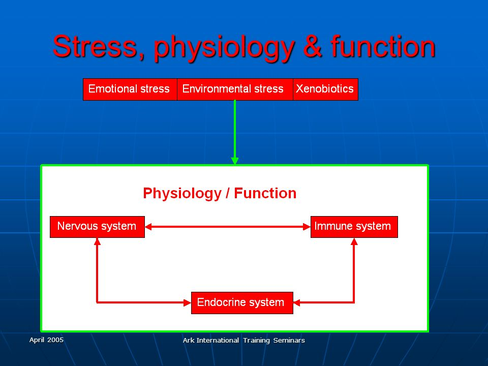 Stress, physiology & function