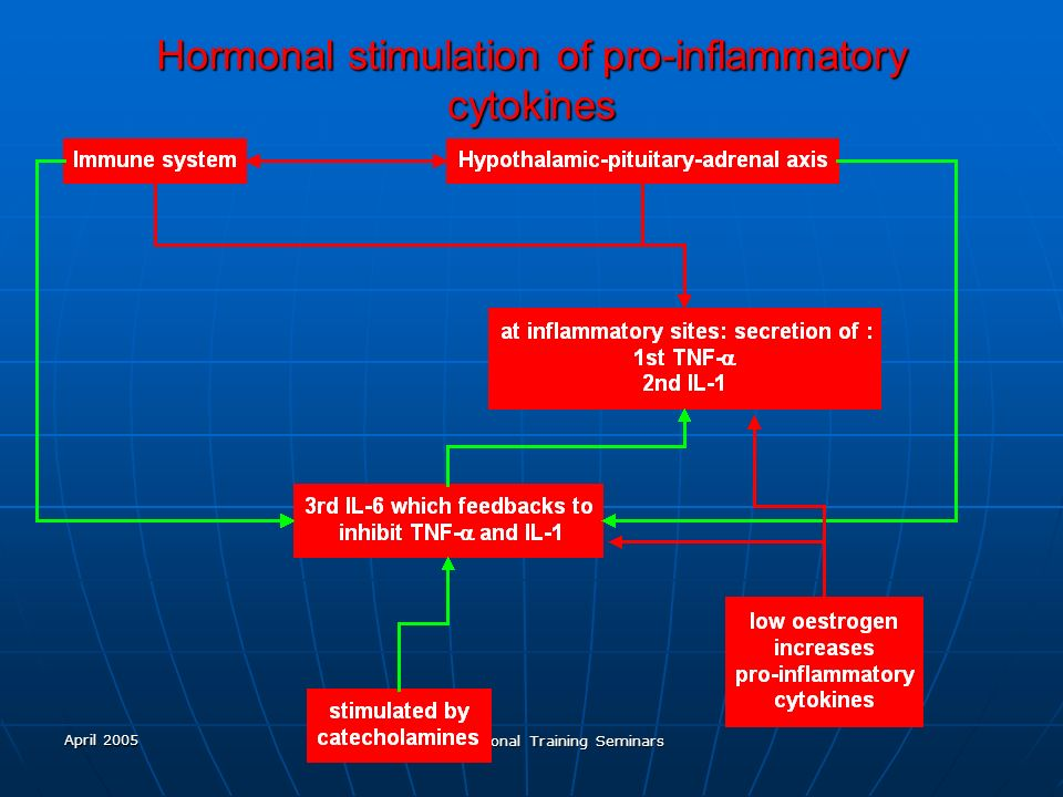 Hormonal stimulation of pro-inflammatory cytokines