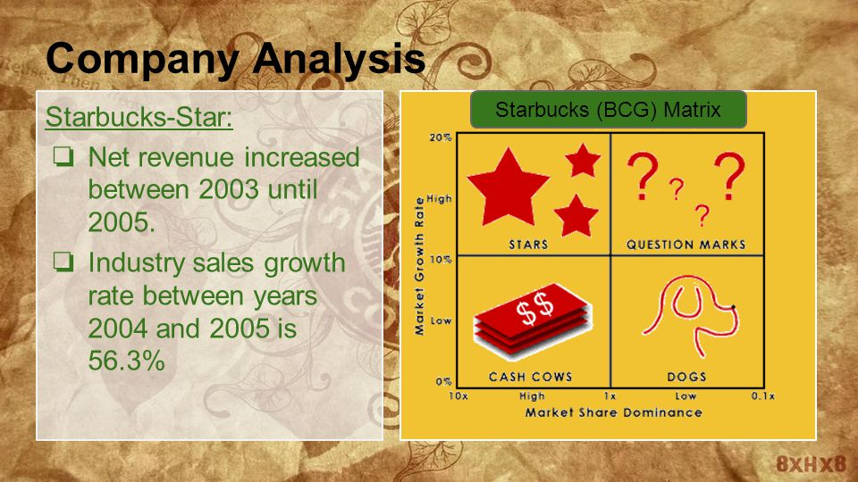 dunkin donuts mcdonalds starbucks bcg matrix For most americans who drink coffee, dunkin' donuts (nasdaq:dnkn), starbucks (sbux), and lately, mcdonald's (mcd) have been synonymous with good coffee, b.