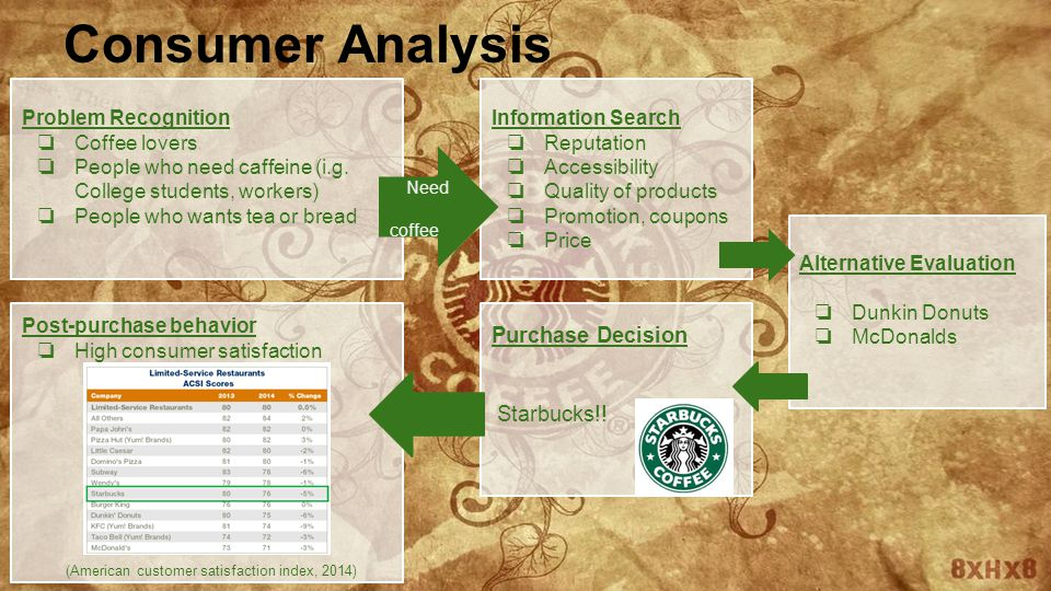 buyer behavior starbucks Buyer decision process eric  purchase decisions, and post-purchase behavior  both socially in coffee houses like starbucks or pete's coffee or in the.