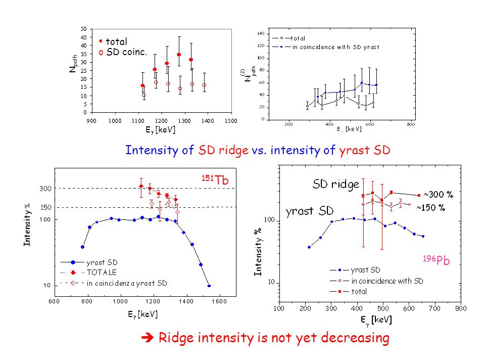  Ridge intensity is not yet decreasing