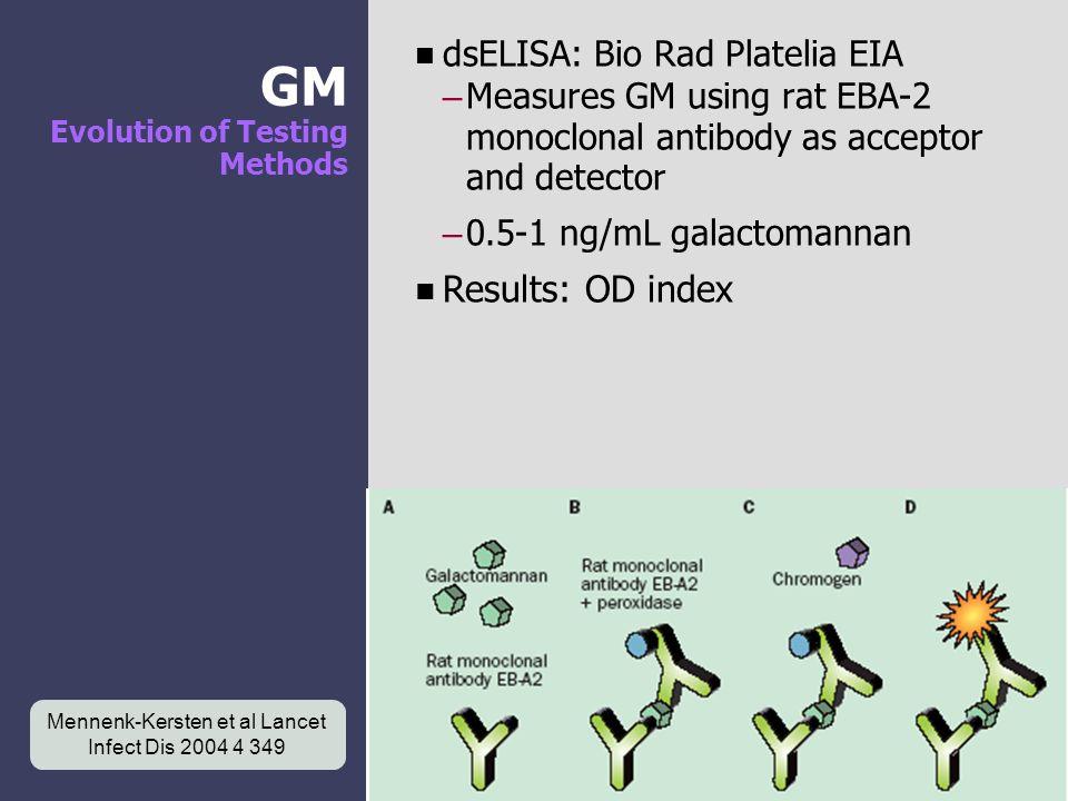 GM Evolution of Testing Methods