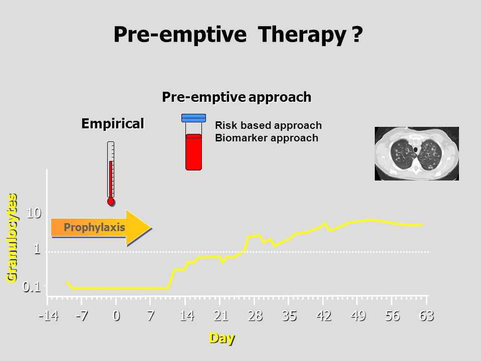 Pre-emptive Therapy -7 7 14 21 28 35 42 49 56 -14 0.1 1 10