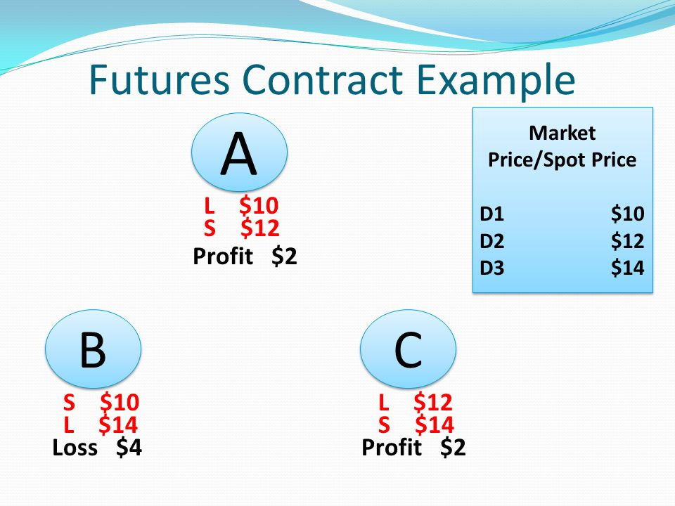 Trading futures and options examples
