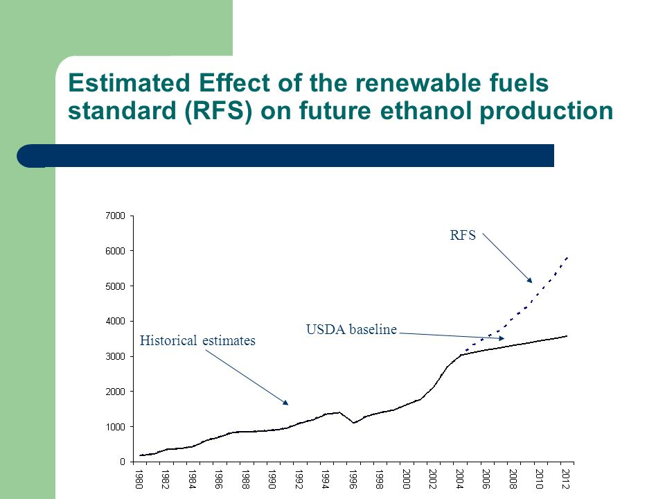 renewable fuel standard effects The renewable fuel standard (rfs) is a federal program that requires transportation fuel sold in the united states to contain a minimum volume of renewable fuels the rfs originated with the.