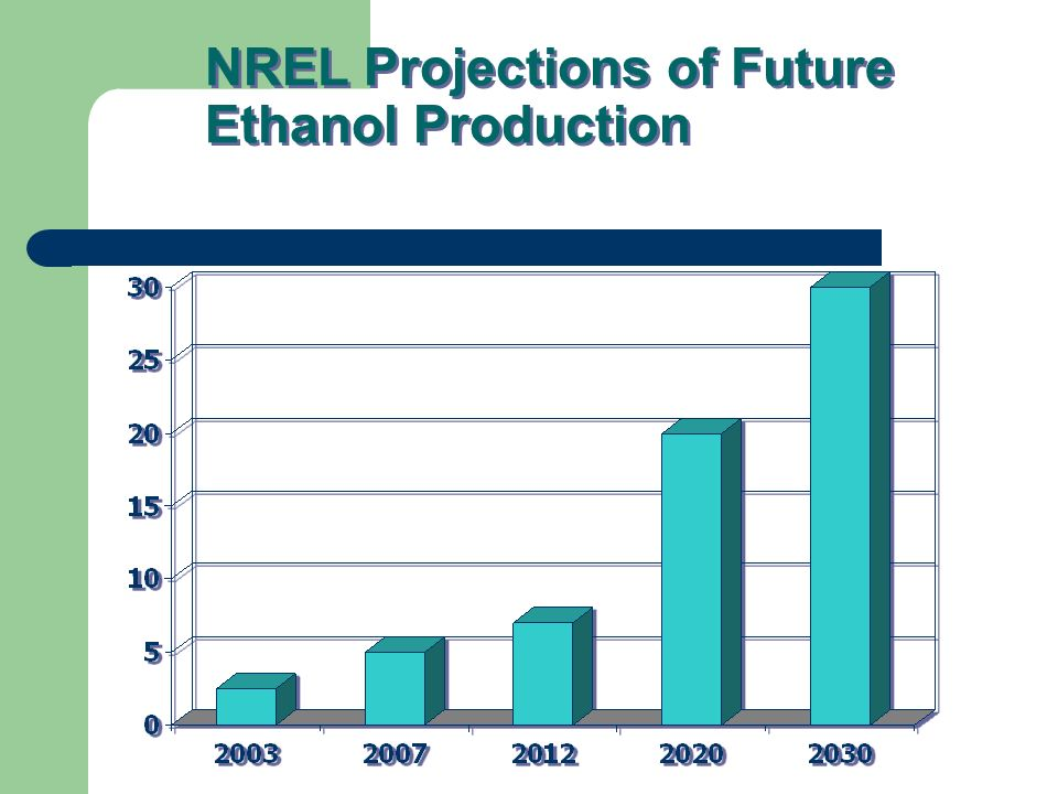 NREL Projections of Future Ethanol Production