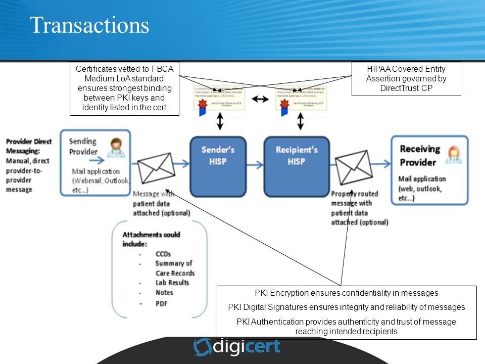 Functions Of An X 509 Certification Authority Ca Ppt