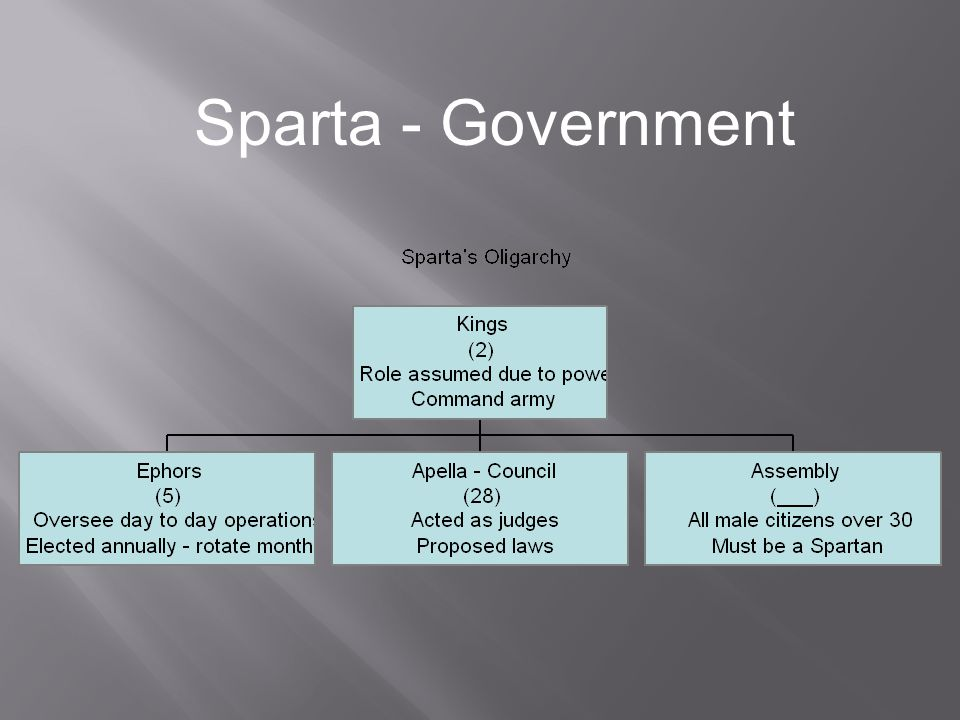 Athens And Sparta Ppt Video Online Download