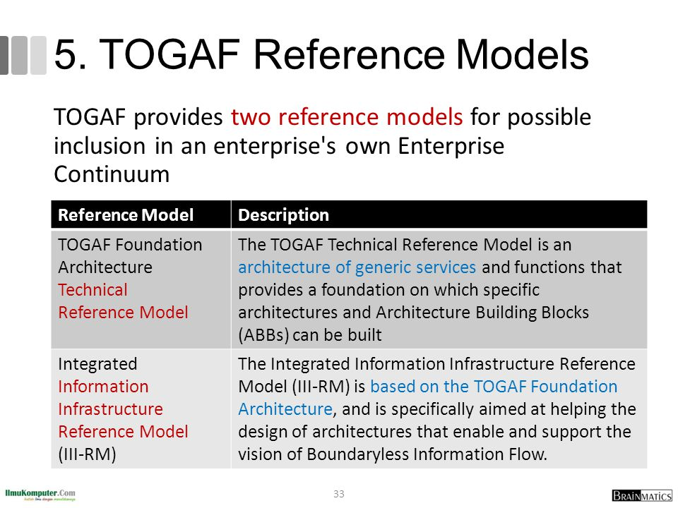 Togaf 9 fundamental 2 basic concepts ppt video online for Togaf architecture vision template