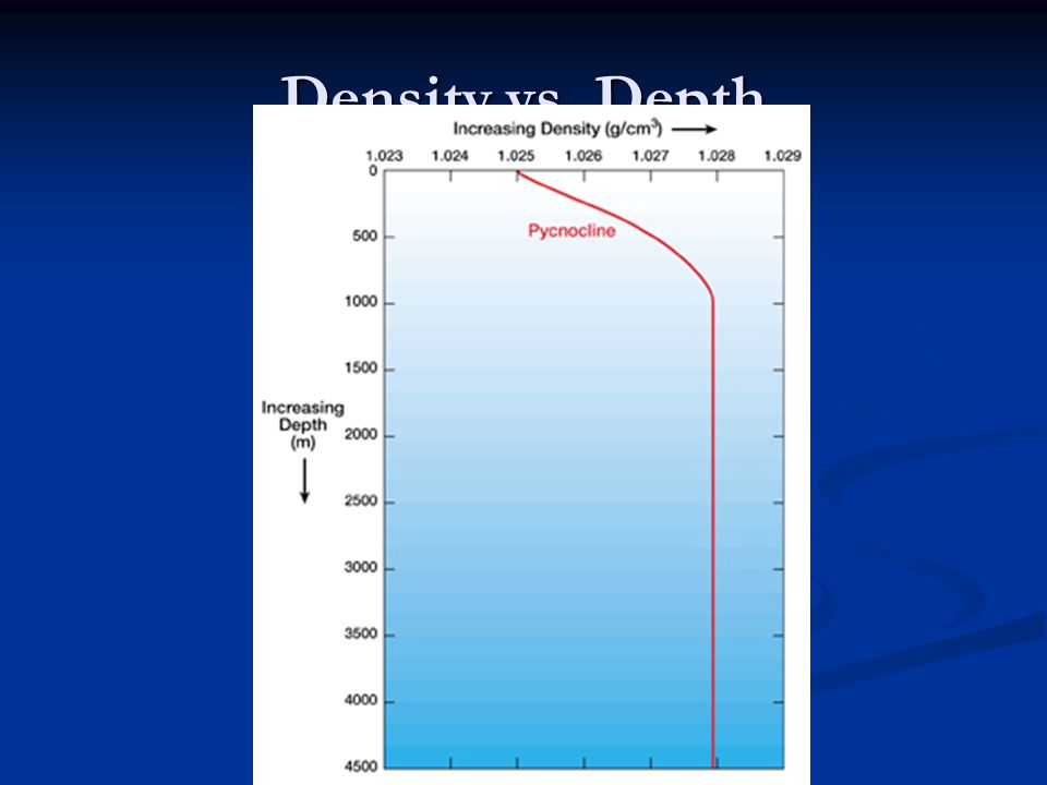 Density vs. Depth