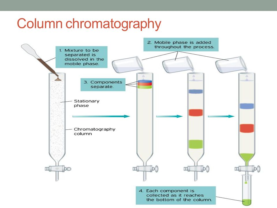 column and thin layer chromatography Separation by column chromatography depends on  631 chromatography and analysis  thin-layer chromatography a).