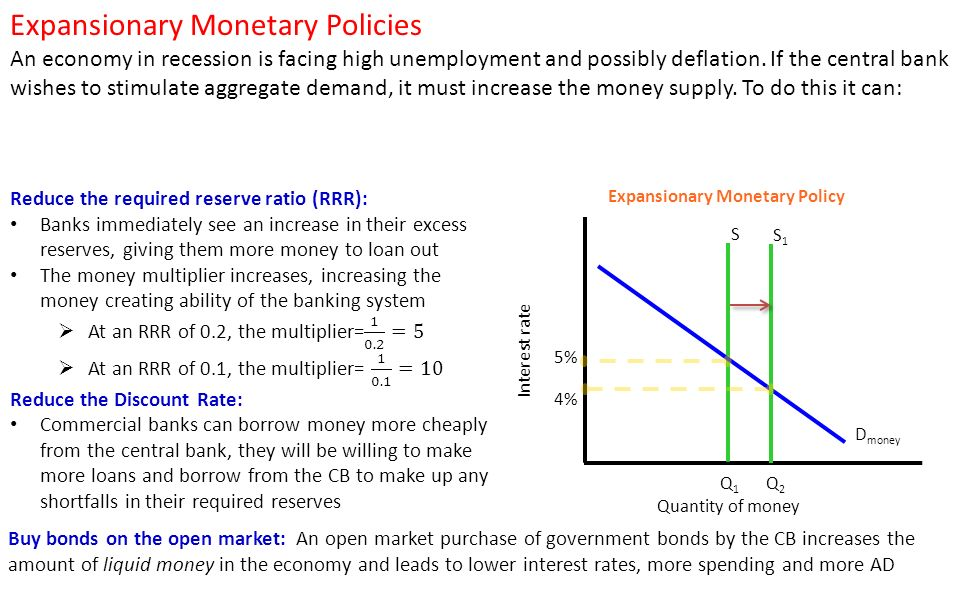 money creation and monetary policy