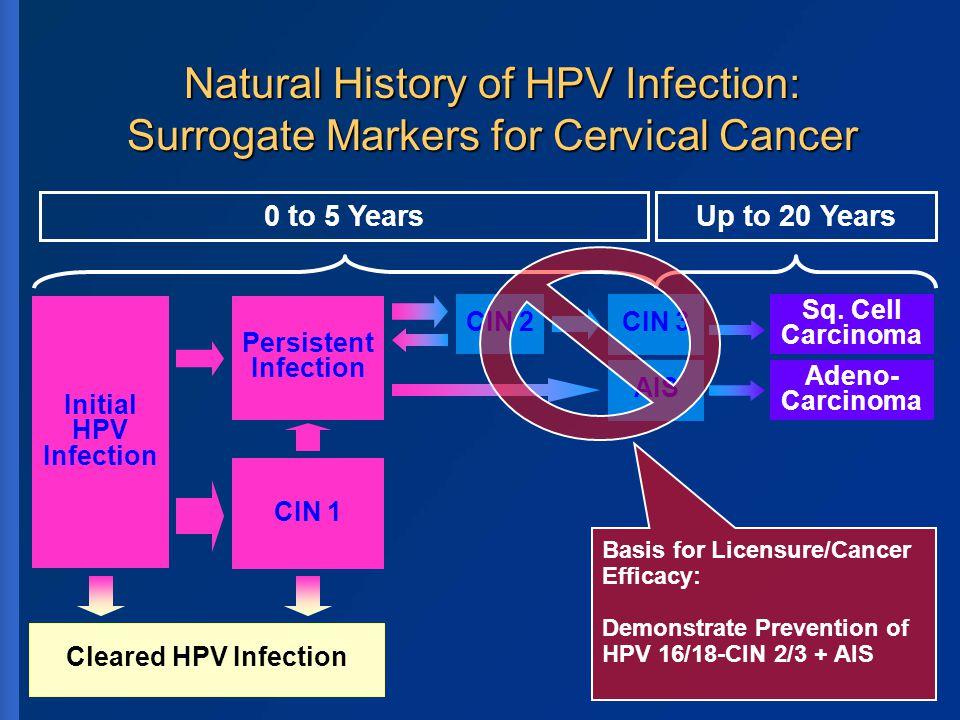 More Than Cervical Cancer Prevention