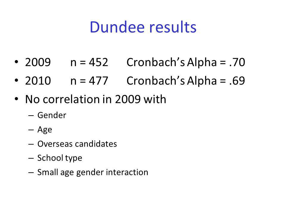 Dundee results 2009 n = 452 Cronbach's Alpha = .70