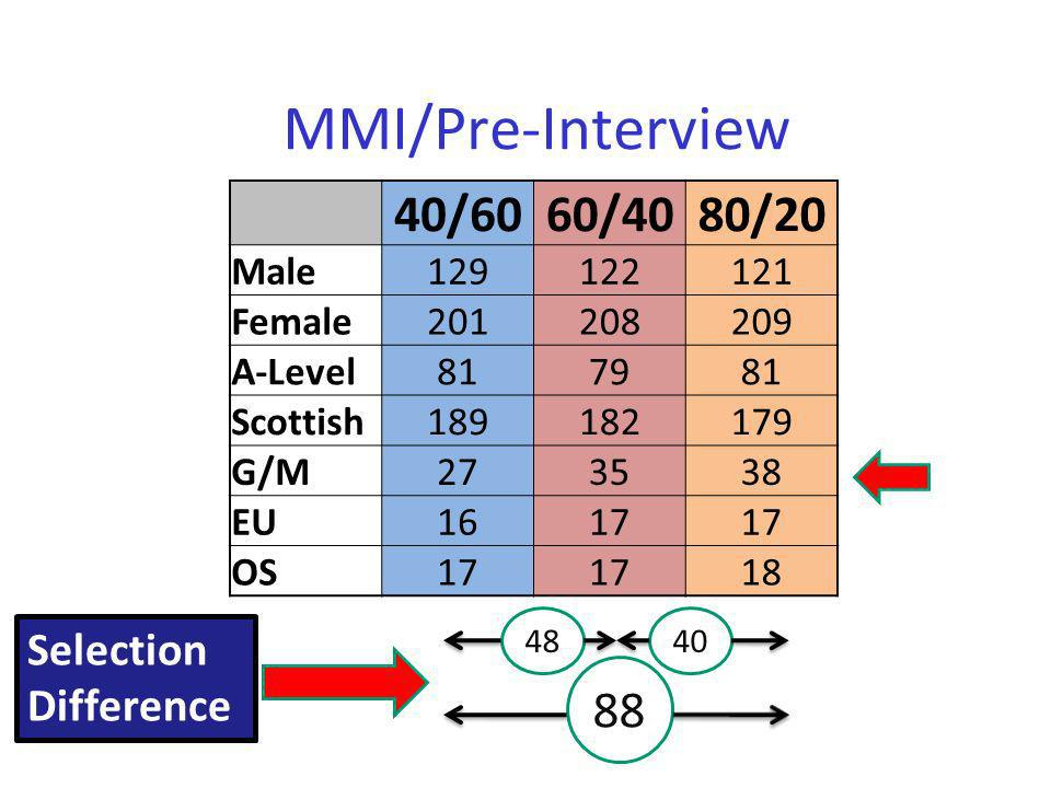 MMI/Pre-Interview 40/60 60/40 80/20 88 Selection Difference Male 129