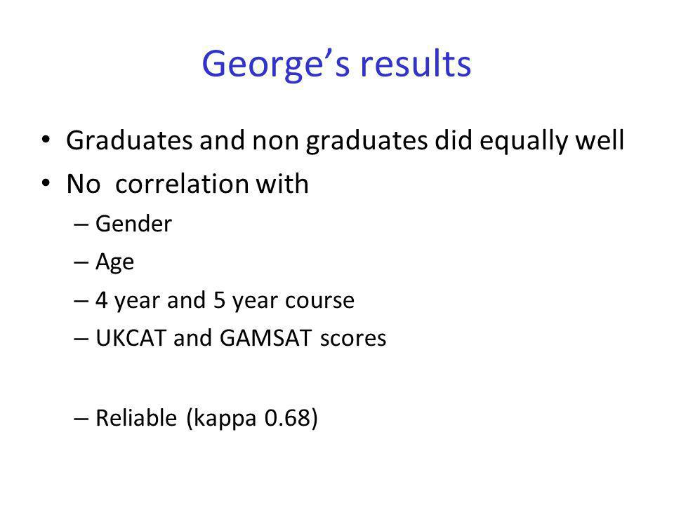 George's results Graduates and non graduates did equally well