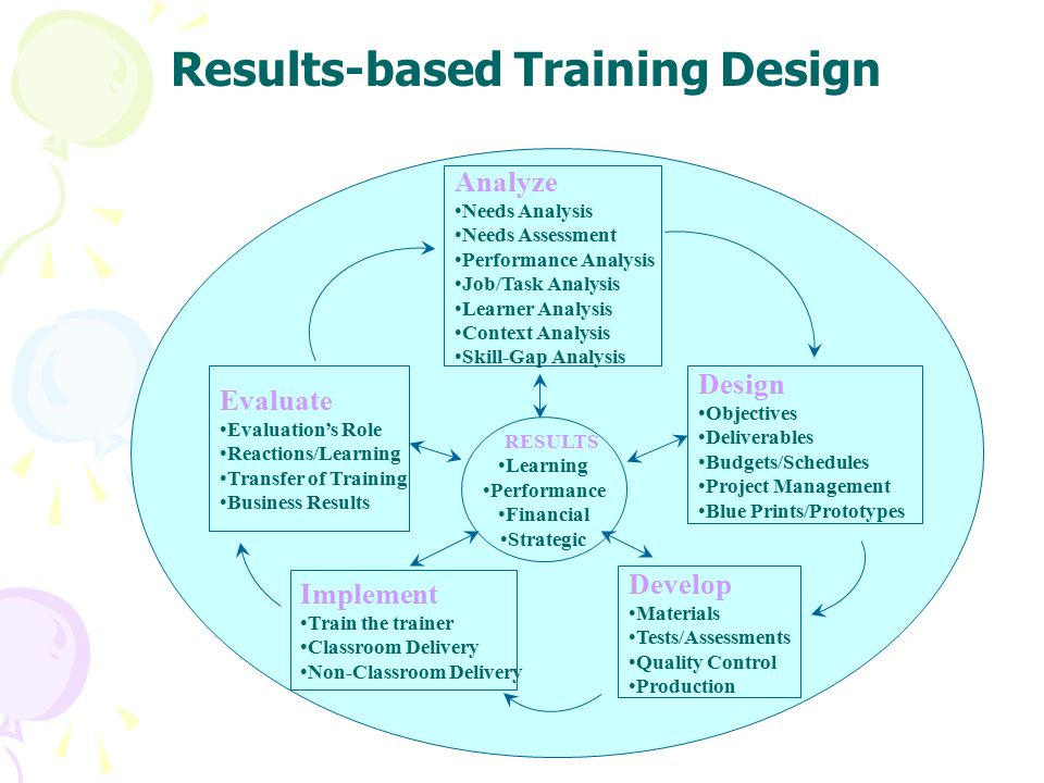 Classroom Based Web Design Course ~ Training needs analysis and measuring the effectiveness
