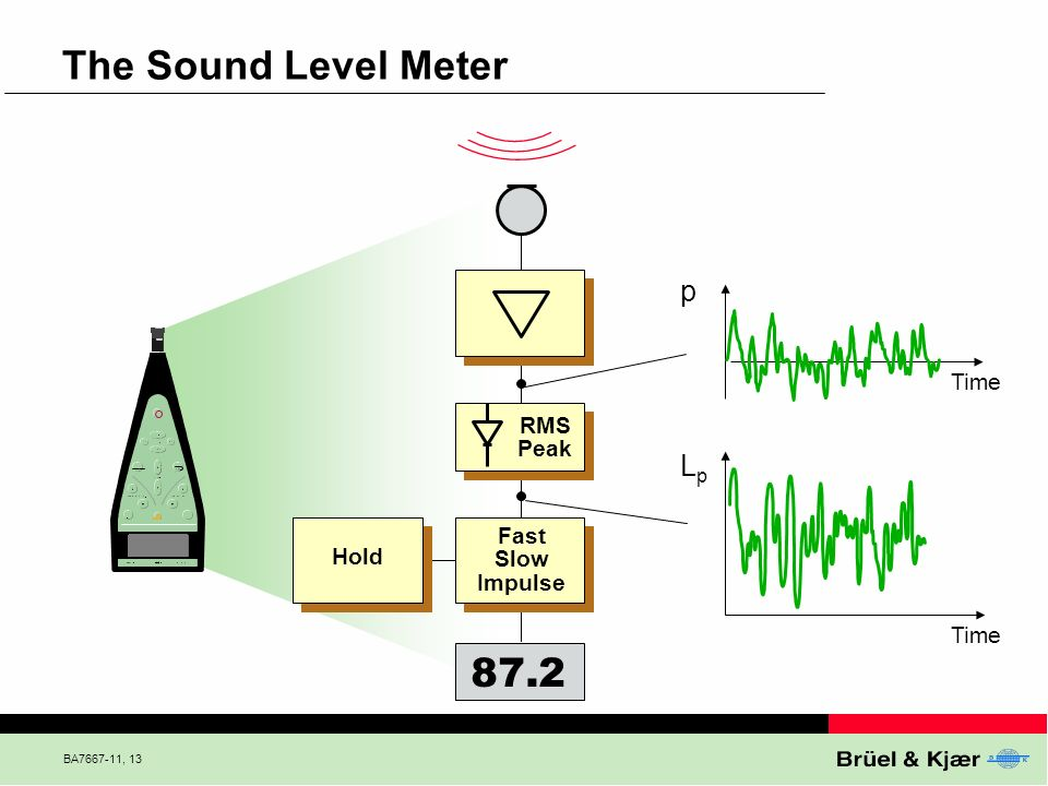 The Sound Level Meter 87.2 p Lp Time RMS Peak Fast Slow Hold Impulse